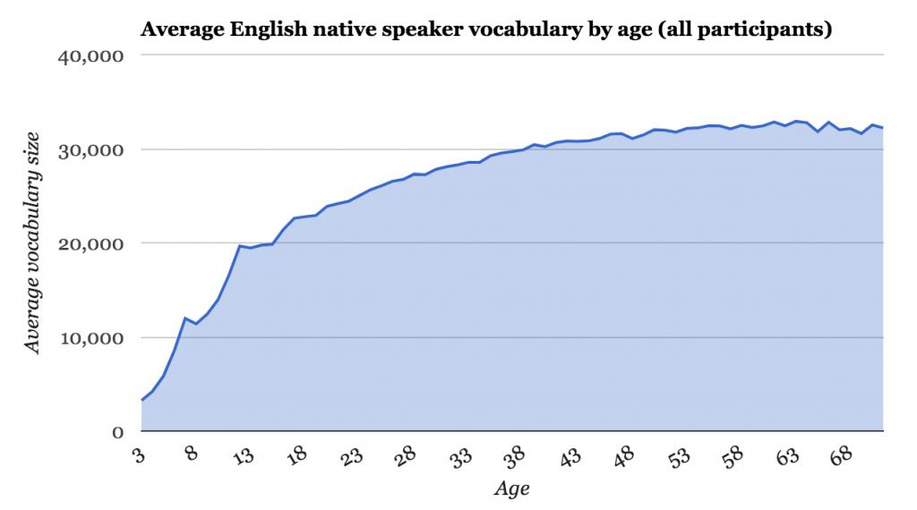 年齢別語彙数グラフ